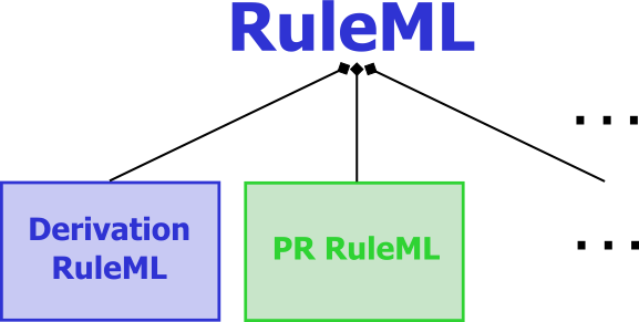 Official model of the top-level of RuleML